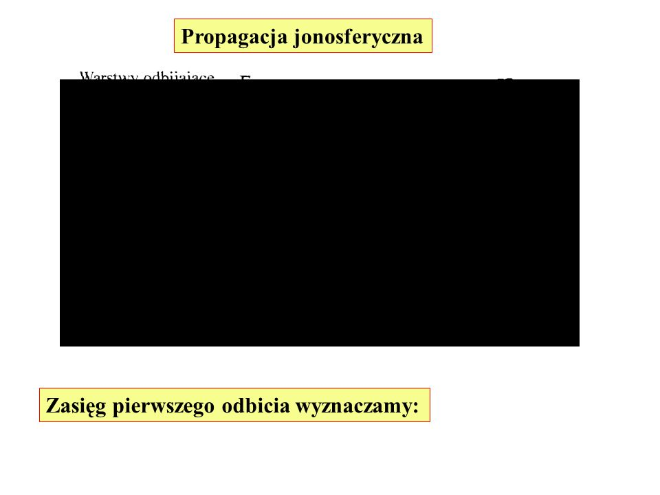 Propagacja jonosferyczna Zasięg pierwszego odbicia wyznaczamy: