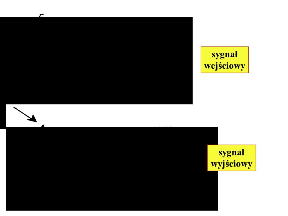 a rozwiązanie ma postać: Prędkość fazowa fali: jest identyczna jak dla linii bezstratnej i nie zależy od częstotliwości, a więc nie następuje zniekształcenie sygnału wywołane dyspersją.