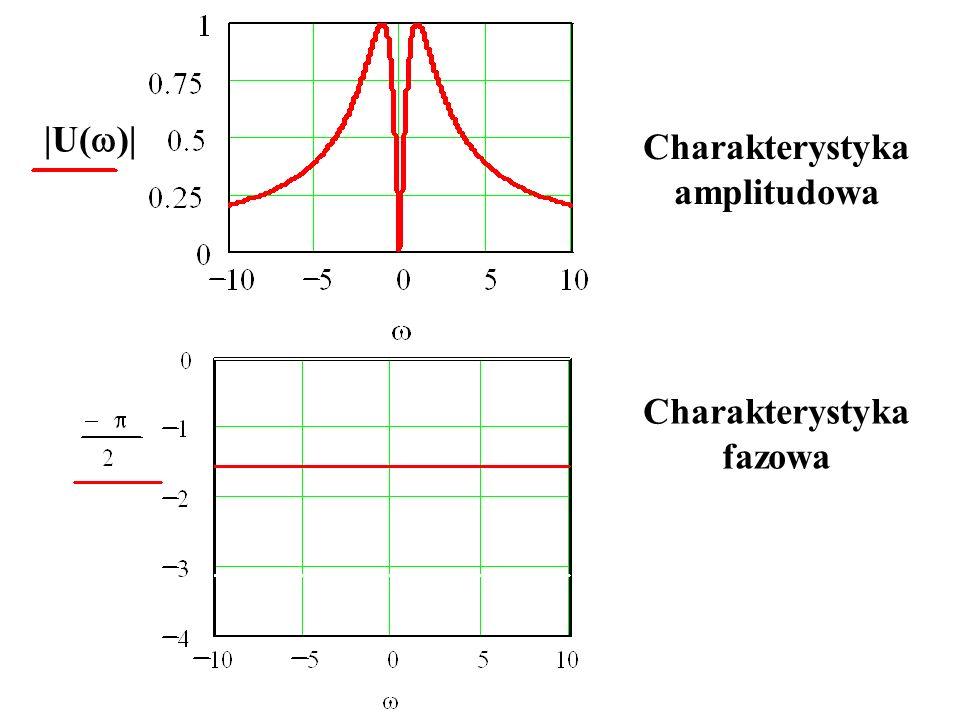Charakterystyka amplitudowa |U( )| Charakterystyka fazowa