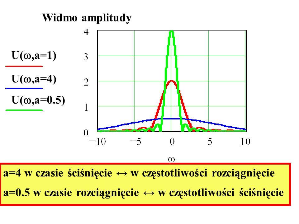 Widmo amplitudy U(,a=1) U(,a=4) U(,a=0.5) a=4 w czasie ściśnięcie w częstotliwości rozciągnięcie a=0.5 w czasie rozciągnięcie w częstotliwości ściśnię