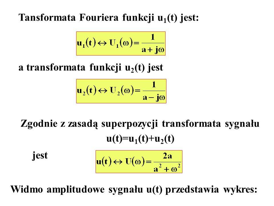Tansformata Fouriera funkcji u 1 (t) jest: a transformata funkcji u 2 (t) jest Zgodnie z zasadą superpozycji transformata sygnału u(t)=u 1 (t)+u 2 (t)