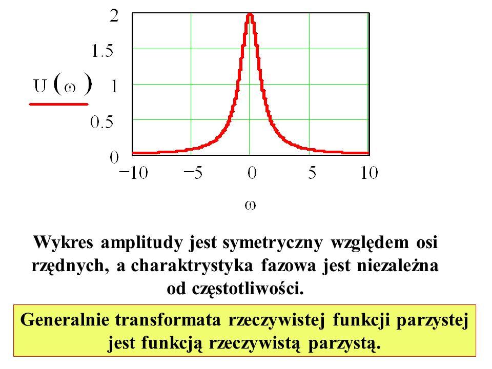 Wykres amplitudy jest symetryczny względem osi rzędnych, a charaktrystyka fazowa jest niezależna od częstotliwości. Generalnie transformata rzeczywist