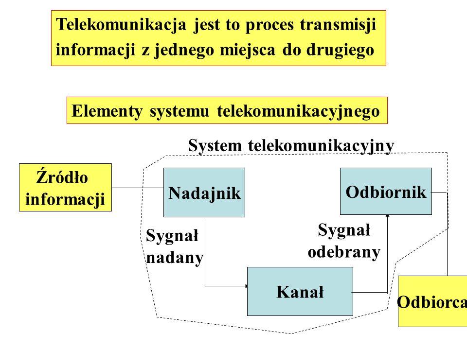 Telekomunikacja jest to proces transmisji informacji z jednego miejsca do drugiego Elementy systemu telekomunikacyjnego Źródło informacji Nadajnik Kan