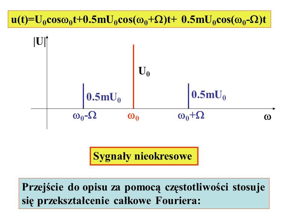 u(t)=U 0 cos 0 t+0.5mU 0 cos( 0 + )t+ 0.5mU 0 cos( 0 - )t |U| U0U0 0 0.5mU 0 0 - 0 + Sygnały nieokresowe Przejście do opisu za pomocą częstotliwości s