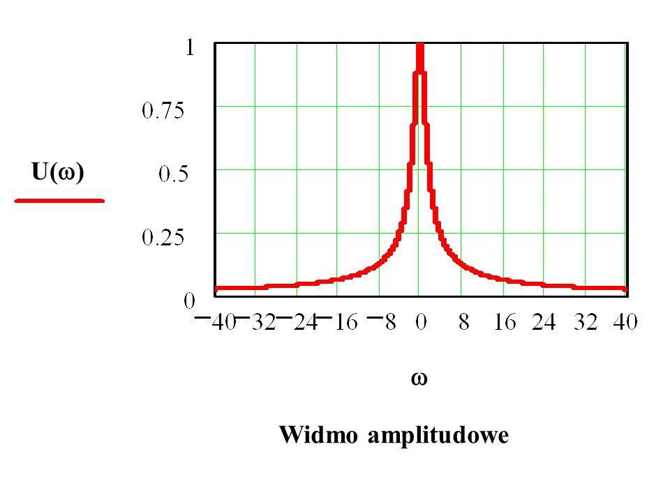 U( ) Widmo amplitudowe