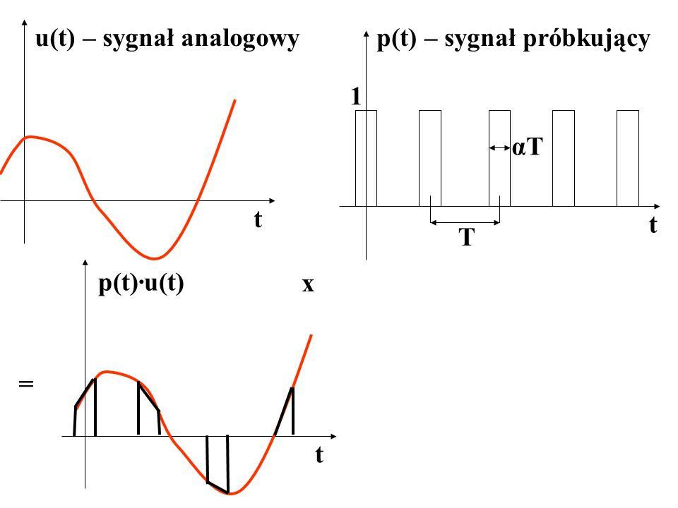 u(t) – sygnał analogowyp(t) – sygnał próbkujący T t t αTαT 1 x = t p(t)·u(t)
