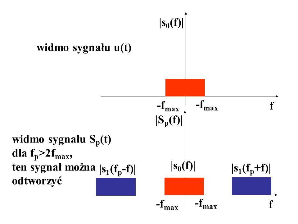 f |s 0 (f)| -f max widmo sygnału u(t) f |S p (f)| -f max |s 0 (f)| |s 1 (f p -f)| |s 1 (f p +f)| widmo sygnału S p (t) dla f p >2f max, ten sygnał moż