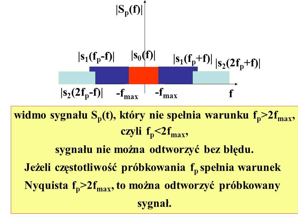 f |S p (f)| -f max |s 0 (f)| |s 1 (f p -f)| |s 1 (f p +f)| |s 2 (2f p -f)| |s 2 (2f p +f)| widmo sygnału S p (t), który nie spełnia warunku f p >2f ma