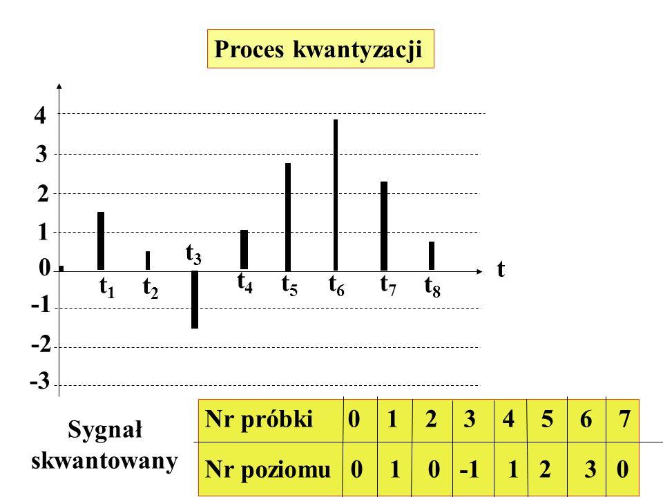 Proces kwantyzacji 0 -2 -3 1 2 3 4 t t1t1 t2t2 t3t3 t4t4 t5t5 t6t6 t7t7 t8t8 Sygnał skwantowany Nr próbki 0 1 2 3 4 5 6 7 Nr poziomu 0 1 0 -1 1 2 3 0