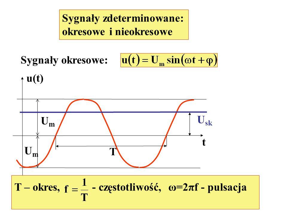 Przykład Impulsy prostokątne u(t) T T U