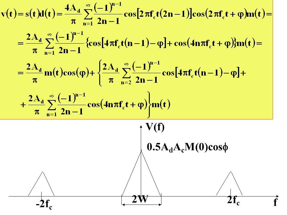 V(f) f 2W -2f c 2f c 0.5A d A c M(0)cos