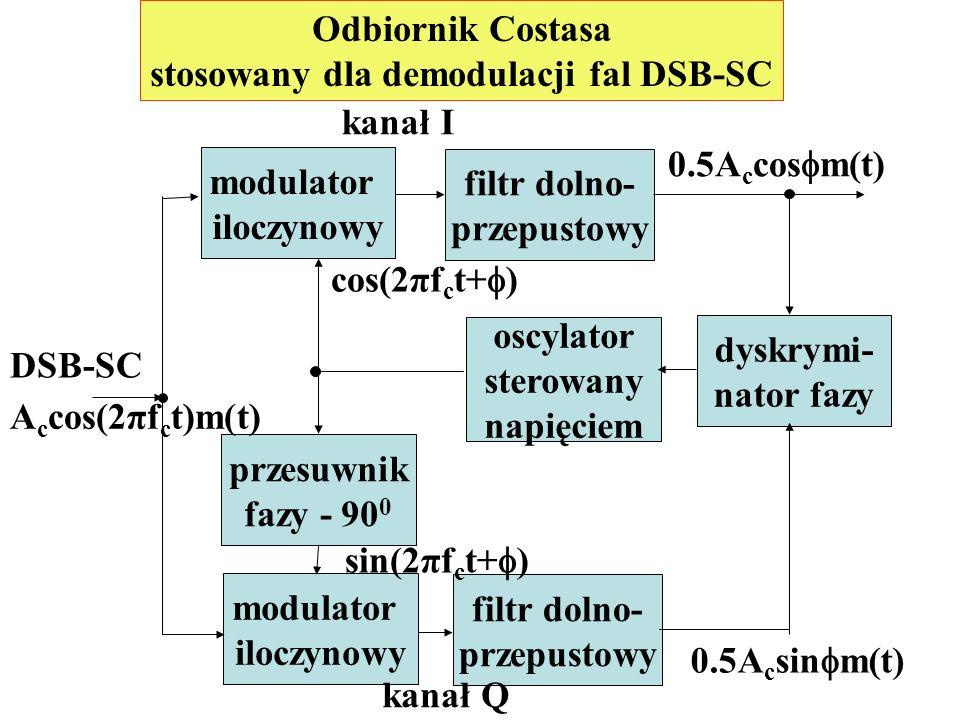 Odbiornik Costasa stosowany dla demodulacji fal DSB-SC modulator iloczynowy modulator iloczynowy filtr dolno- przepustowy filtr dolno- przepustowy prz