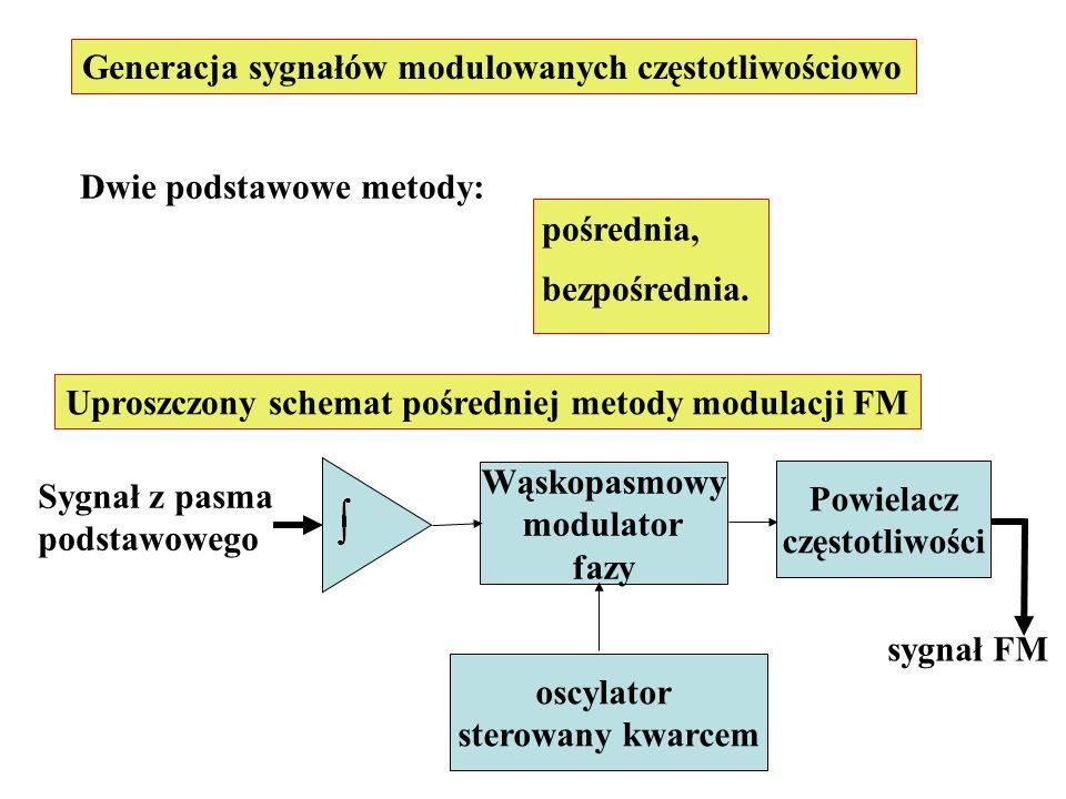 Generacja sygnałów modulowanych częstotliwościowo Dwie podstawowe metody: pośrednia, bezpośrednia. Uproszczony schemat pośredniej metody modulacji FM