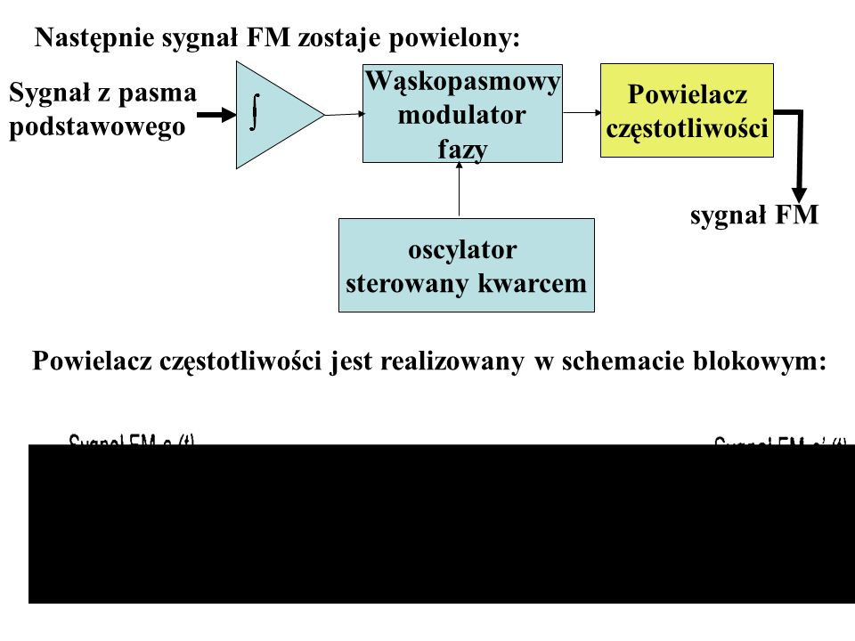 Następnie sygnał FM zostaje powielony: Sygnał z pasma podstawowego Wąskopasmowy modulator fazy Powielacz częstotliwości oscylator sterowany kwarcem sy