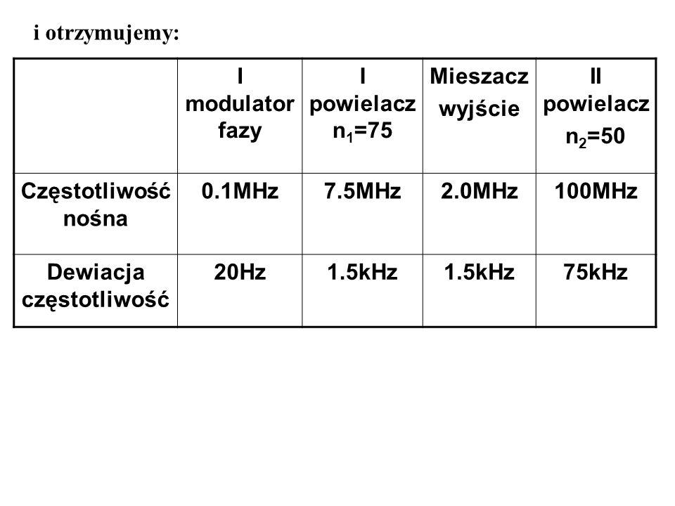 i otrzymujemy: I modulator fazy I powielacz n 1 =75 Mieszacz wyjście II powielacz n 2 =50 Częstotliwość nośna 0.1MHz7.5MHz2.0MHz100MHz Dewiacja często