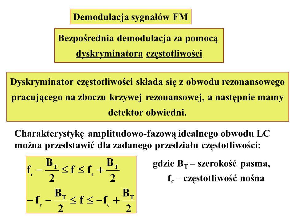 Demodulacja sygnałów FM Bezpośrednia demodulacja za pomocą dyskryminatora częstotliwości Dyskryminator częstotliwości składa się z obwodu rezonansoweg