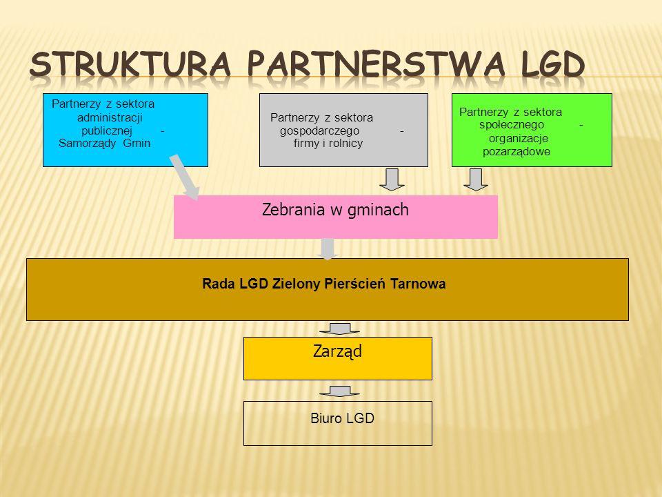 Partnerzy z sektora administracji publicznej- Samorządy Gmin Partnerzy z sektora gospodarczego- firmy i rolnicy Partnerzy z sektora społecznego- organ