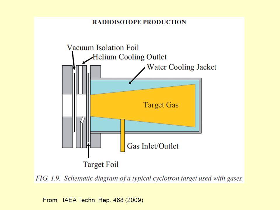 From: IAEA Techn. Rep. 468 (2009)