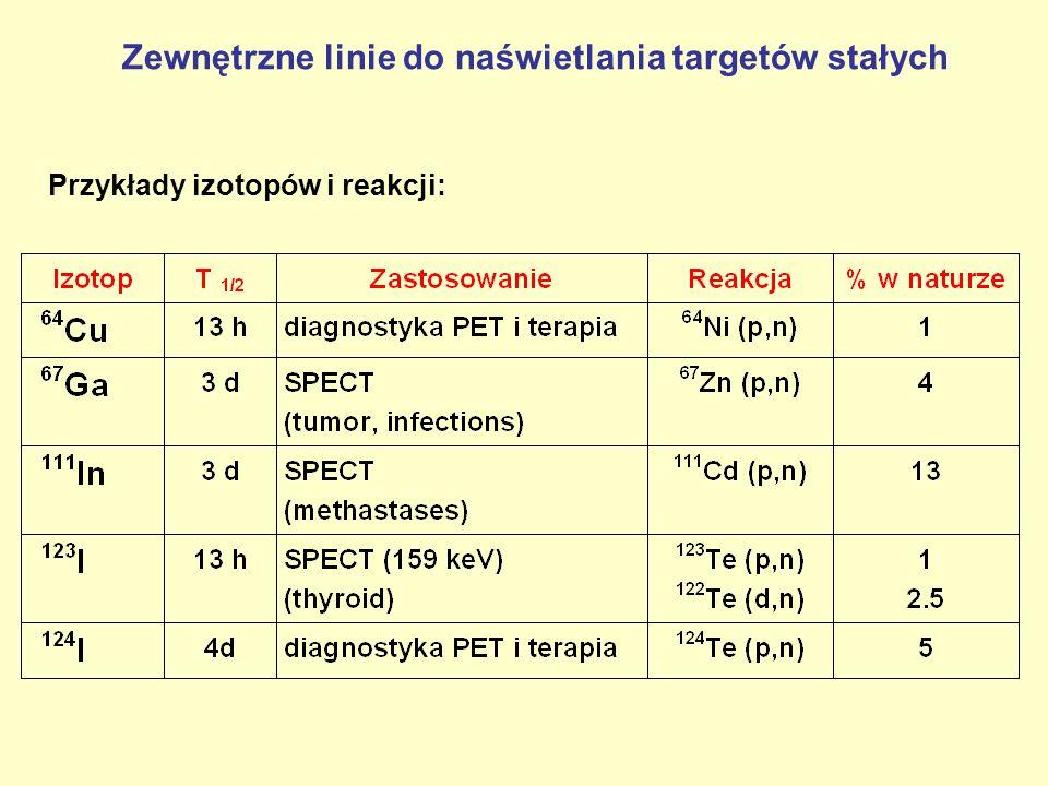 Zewnętrzne linie do naświetlania targetów stałych Przykłady izotopów i reakcji: