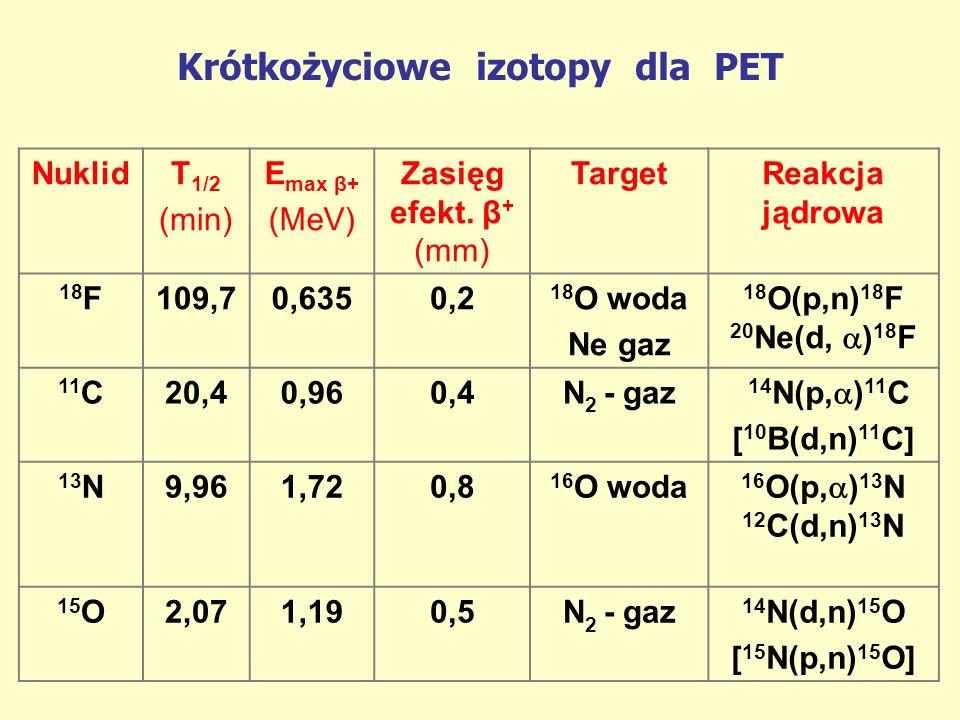 Krótkożyciowe izotopy dla PET NuklidT 1/2 (min) E max β+ (MeV) Zasięg efekt. β + (mm) TargetReakcja jądrowa 18 F109,70,6350,2 18 O woda Ne gaz 18 O(p,