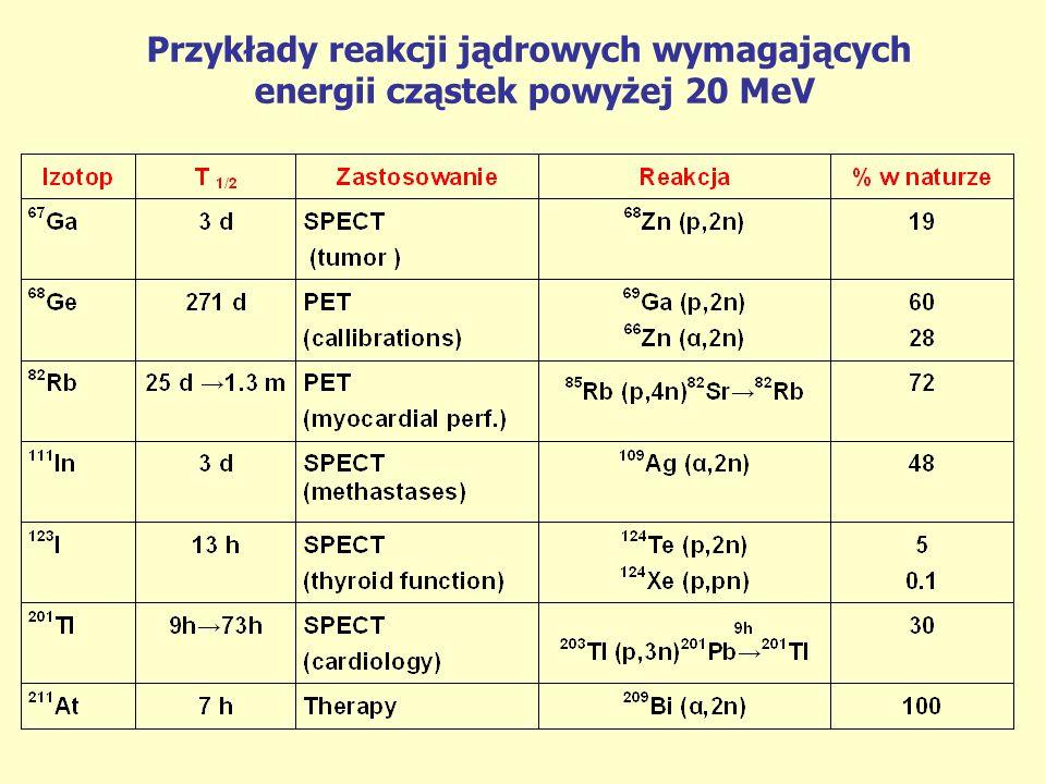 Przykłady reakcji jądrowych wymagających energii cząstek powyżej 20 MeV