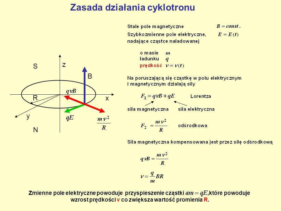 Zasada działania cyklotronu z x y N S B R Zmienne pole elektryczne powoduje przyspieszenie cząstki,które powoduje wzrost prędkości ν co zwiększa warto