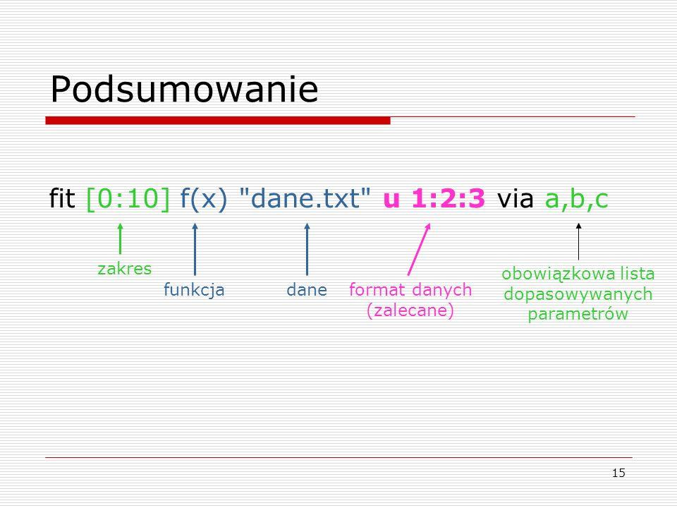 15 Podsumowanie fit [0:10] f(x)