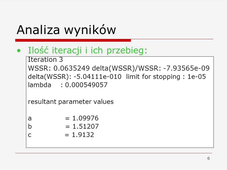 6 Analiza wyników Ilość iteracji i ich przebieg: Iteration 3 WSSR: 0.0635249 delta(WSSR)/WSSR: -7.93565e-09 delta(WSSR): -5.04111e-010 limit for stopp