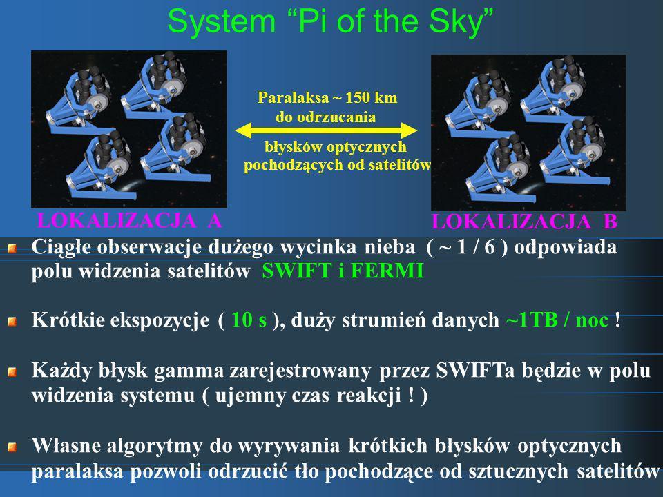 System Pi of the Sky błysków optycznych pochodzących od satelitów Ciągłe obserwacje dużego wycinka nieba ( ~ 1 / 6 ) odpowiada polu widzenia satelitów SWIFT i FERMI Krótkie ekspozycje ( 10 s ), duży strumień danych ~1TB / noc .