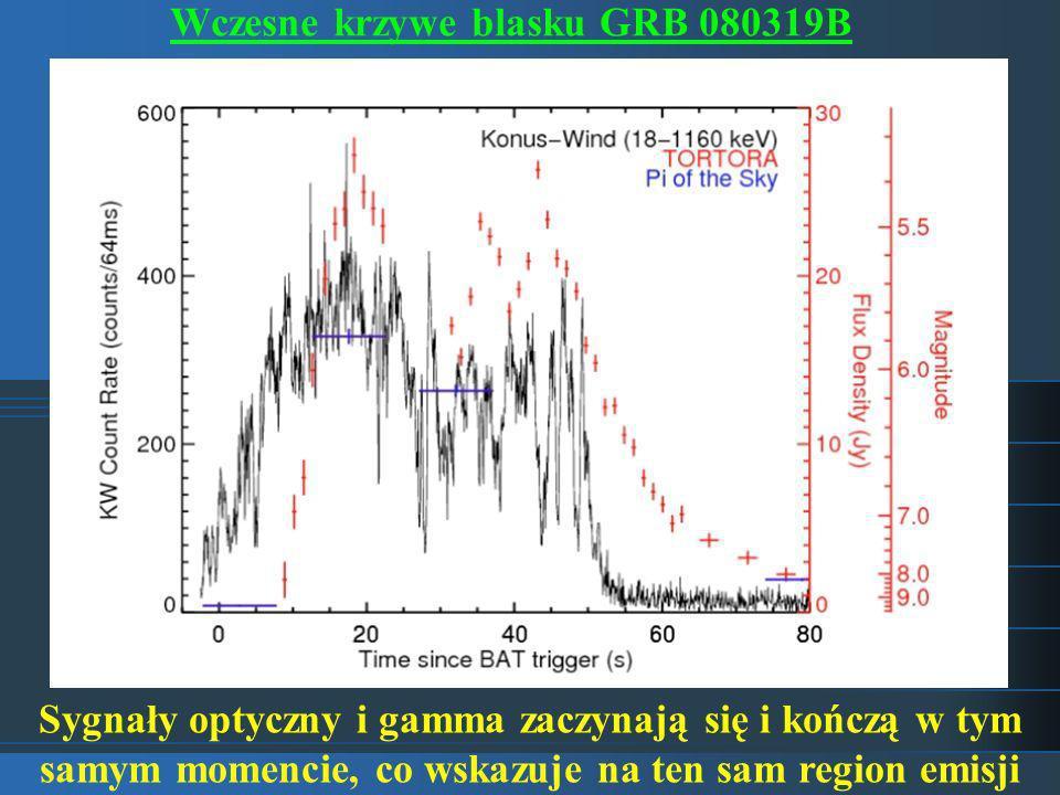 Wczesne krzywe blasku GRB 080319B Sygnały optyczny i gamma zaczynają się i kończą w tym samym momencie, co wskazuje na ten sam region emisji