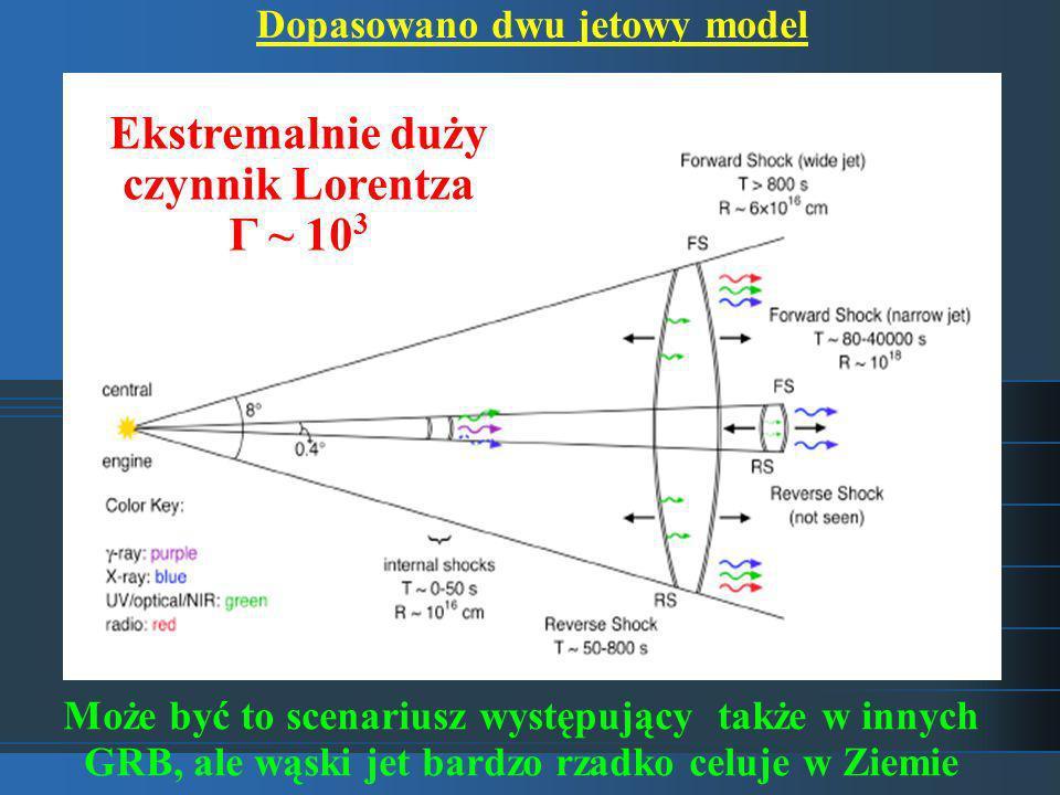 Dopasowano dwu jetowy model Ekstremalnie duży czynnik Lorentza Γ ~ 10 3 Może być to scenariusz występujący także w innych GRB, ale wąski jet bardzo rzadko celuje w Ziemie