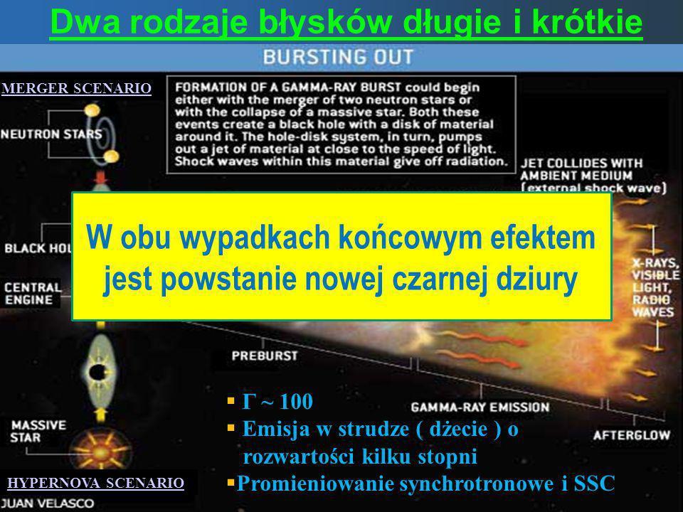 Dwa rodzaje błysków długie i krótkie Γ ~ 100 Emisja w strudze ( dżecie ) o rozwartości kilku stopni Promieniowanie synchrotronowe i SSC W obu wypadkac