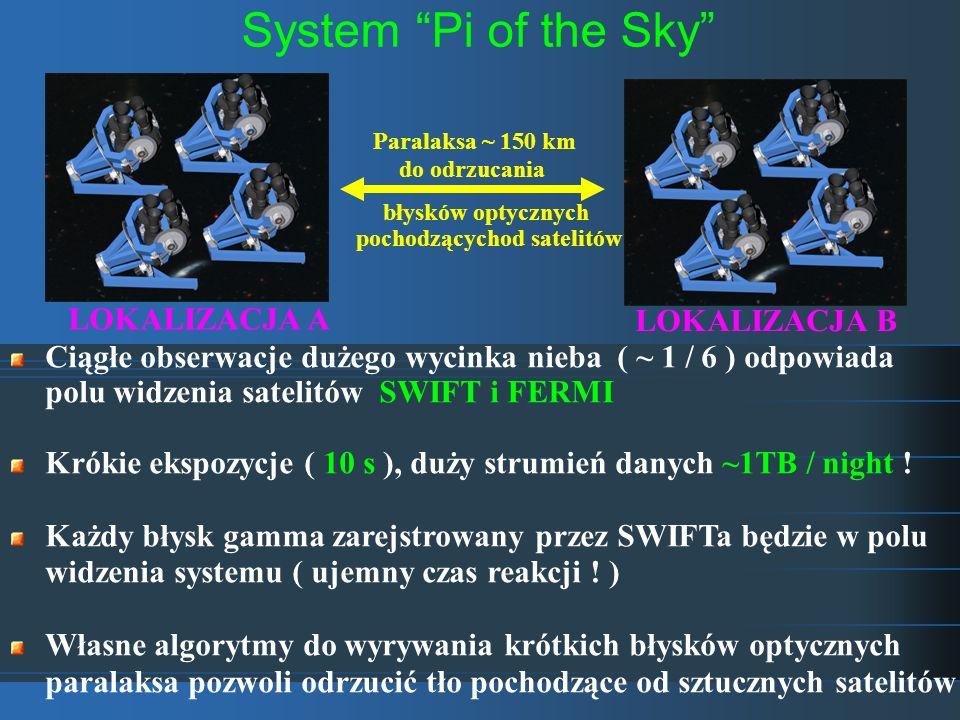 System Pi of the Sky błysków optycznych pochodzącychod satelitów Ciągłe obserwacje dużego wycinka nieba ( ~ 1 / 6 ) odpowiada polu widzenia satelitów