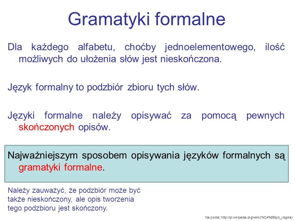Gramatyki formalne Dla każdego alfabetu, choćby jednoelementowego, ilość możliwych do ułożenia słów jest nieskończona. Język formalny to podzbiór zbio