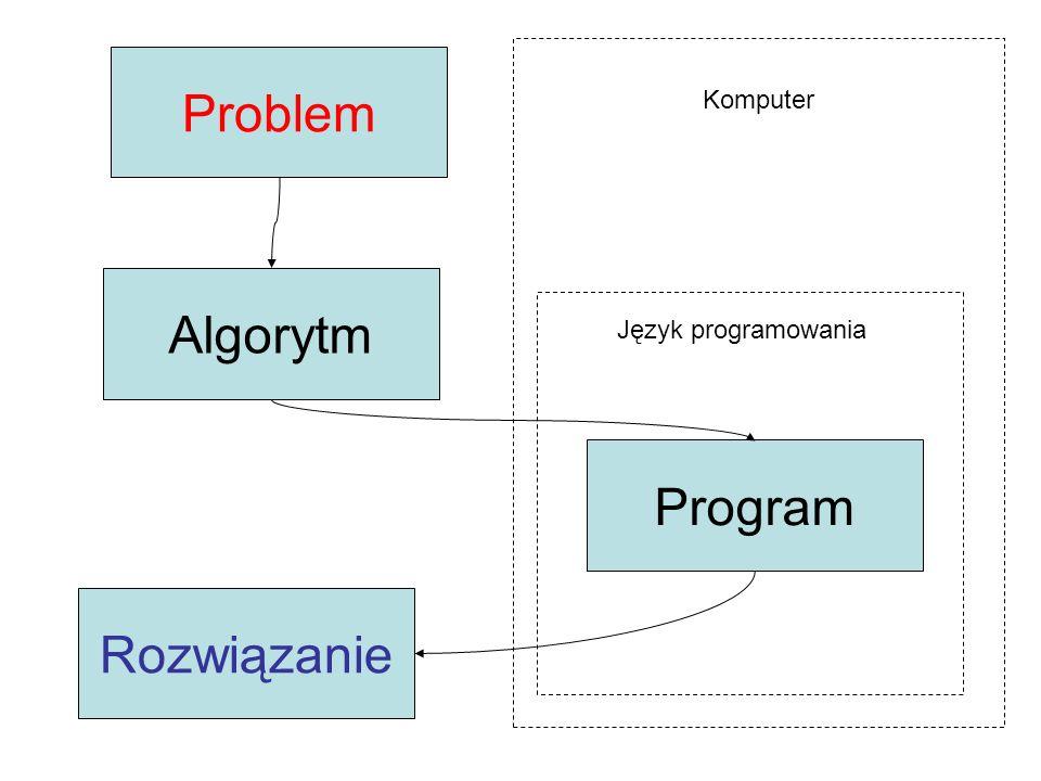 Problem Algorytm Program Rozwiązanie Komputer Język programowania