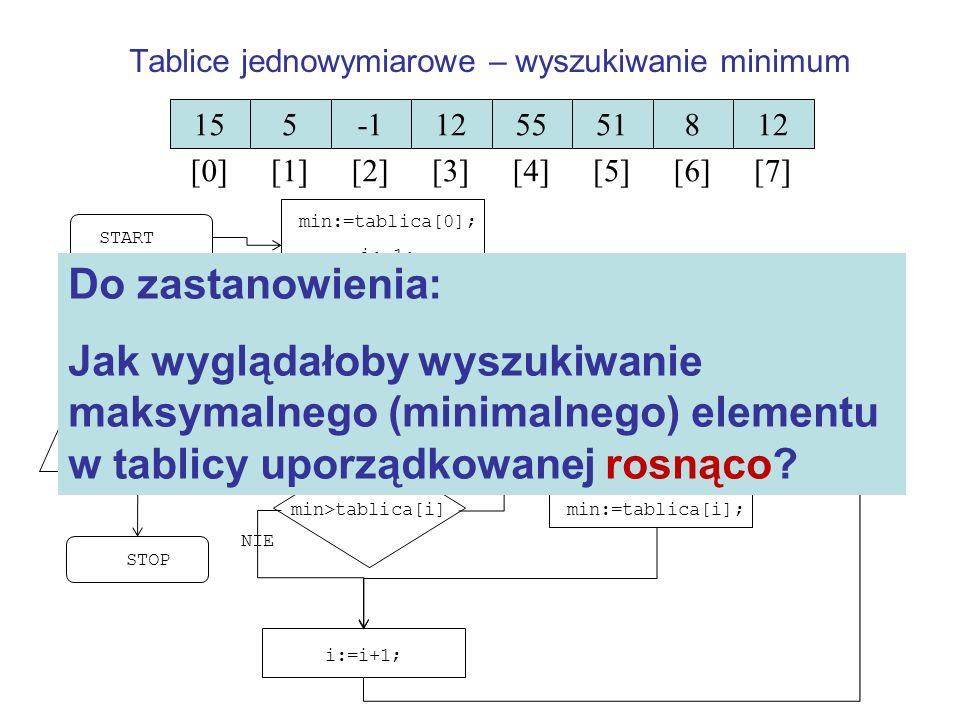Tablice jednowymiarowe – wyszukiwanie minimum 15 [0] 5 [1] [2] 12 [3] 55 [4] 51 [5] 8 [6] 12 [7] min:=tablica[0]; i:=1; i >= N min>tablica[i] min:=tab