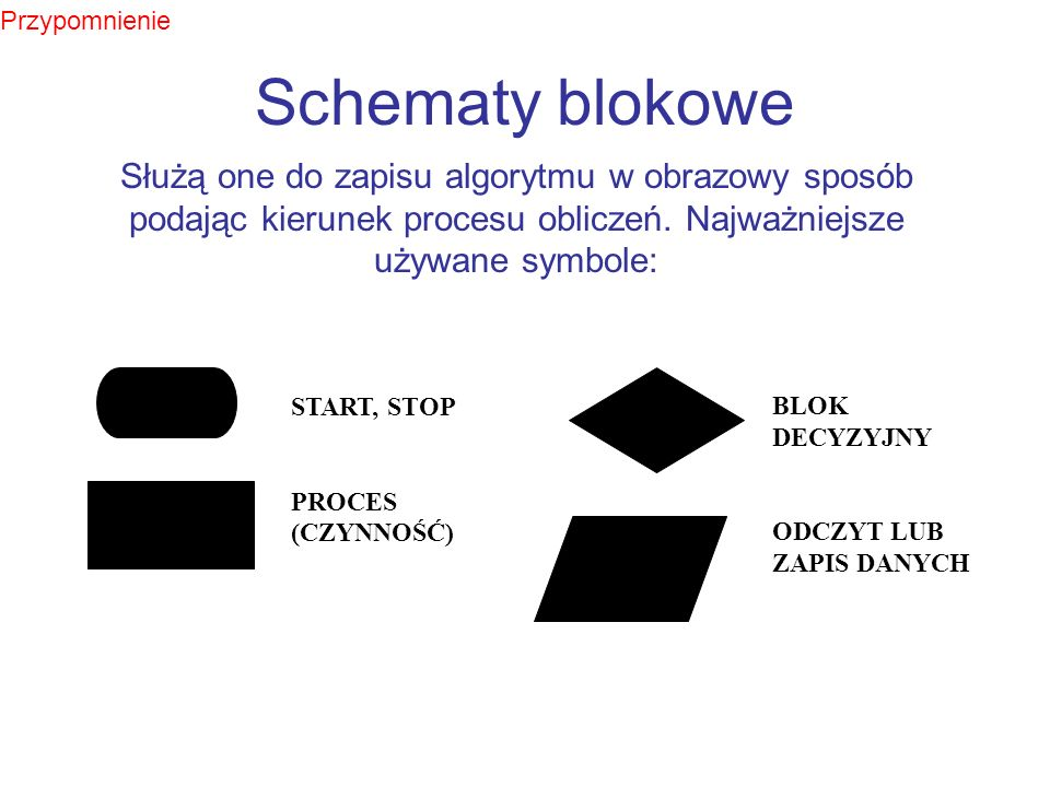 Przypomnienie Schematy blokowe Służą one do zapisu algorytmu w obrazowy sposób podając kierunek procesu obliczeń. Najważniejsze używane symbole: BLOK