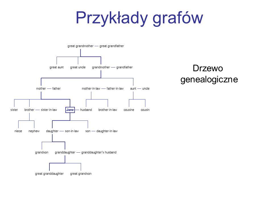 Przykłady grafów Drzewo genealogiczne