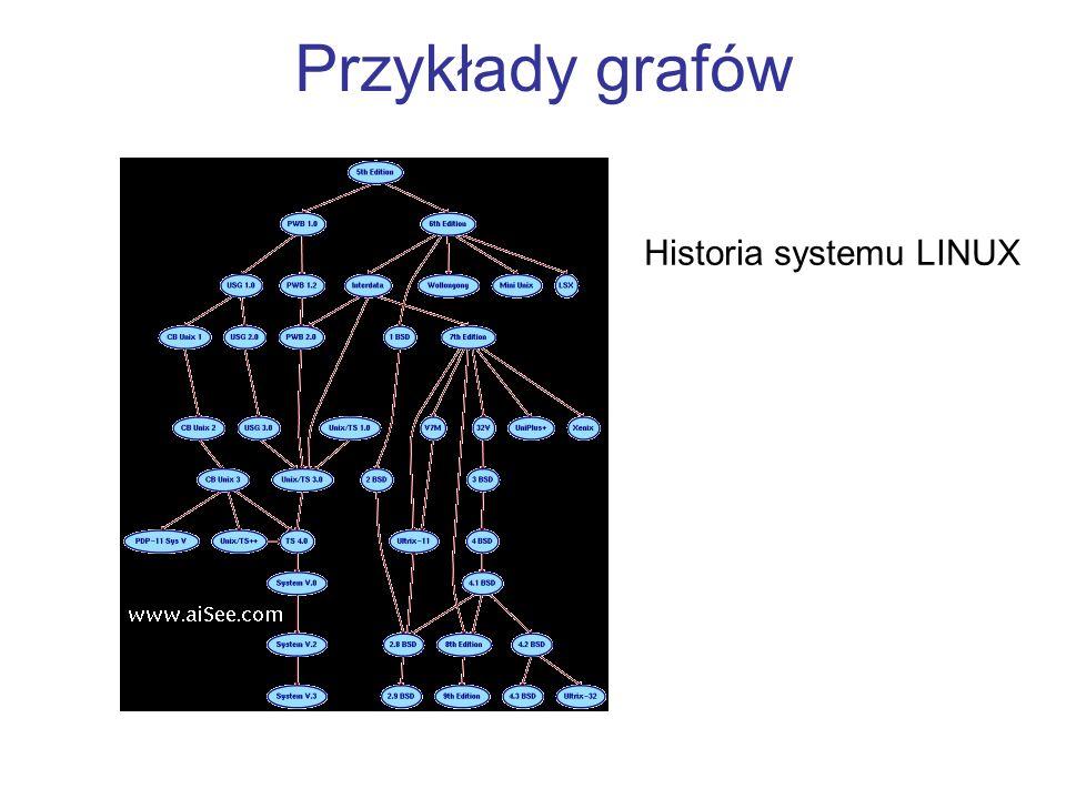 Przykłady grafów Historia systemu LINUX