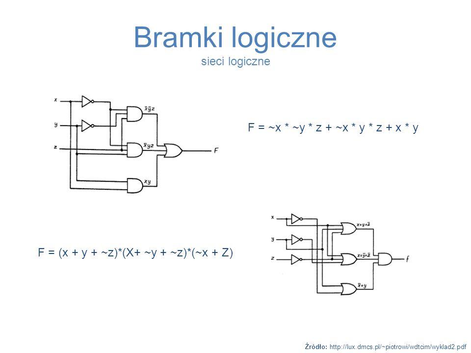 Bramki logiczne sieci logiczne Źródło: http://lux.dmcs.pl/~piotrowi/wdtcim/wyklad2.pdf F = ~x * ~y * z + ~x * y * z + x * y F = (x + y + ~z)*(X+ ~y +