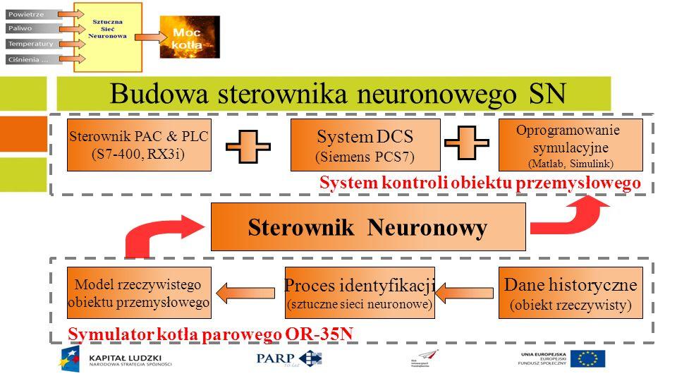 Budowa sterownika neuronowego SN Sterownik PAC & PLC (S7-400, RX3i) System DCS (Siemens PCS7) Oprogramowanie symulacyjne (Matlab, Simulink) Model rzec