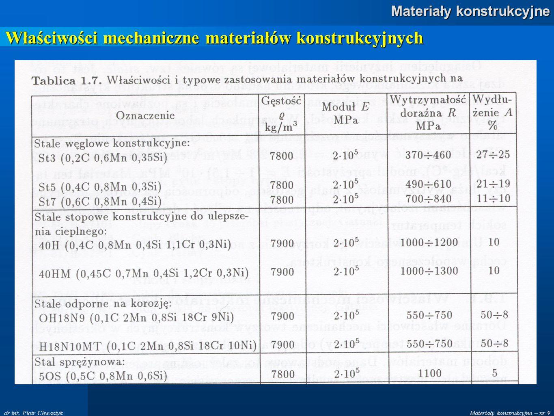 Materiały konstrukcyjne – nr 9 Materiały konstrukcyjne dr inż. Piotr Chwastyk Właściwości mechaniczne materiałów konstrukcyjnych