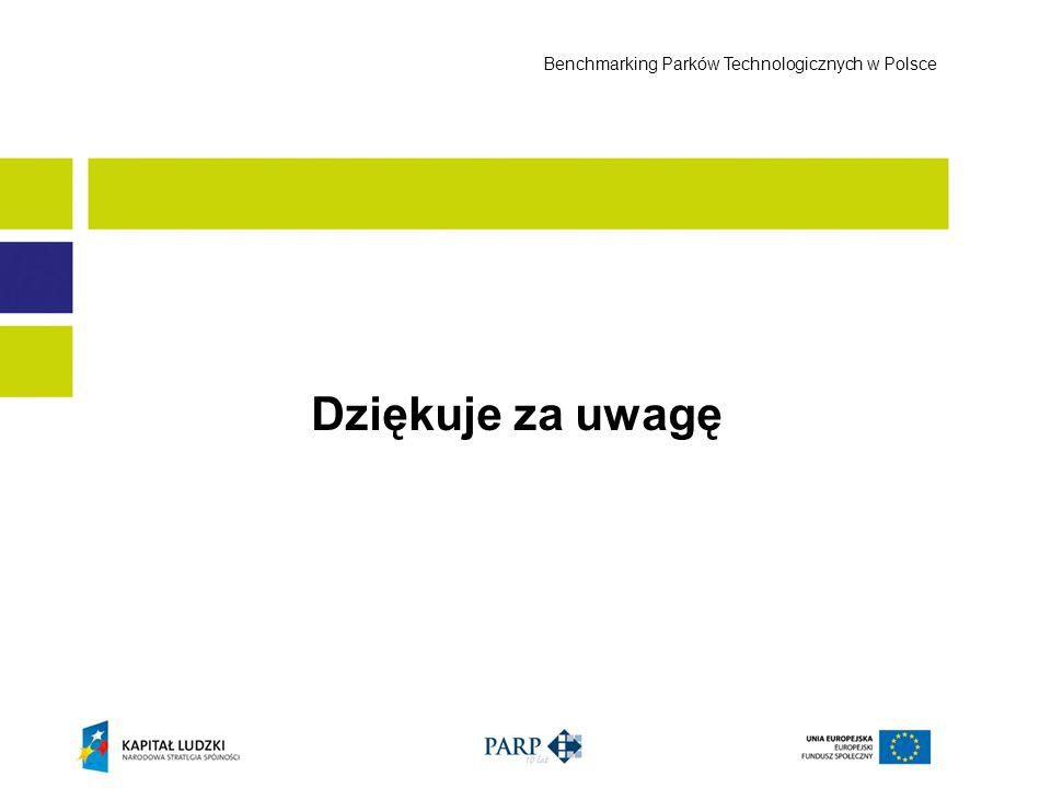 Dziękuje za uwagę Benchmarking Parków Technologicznych w Polsce