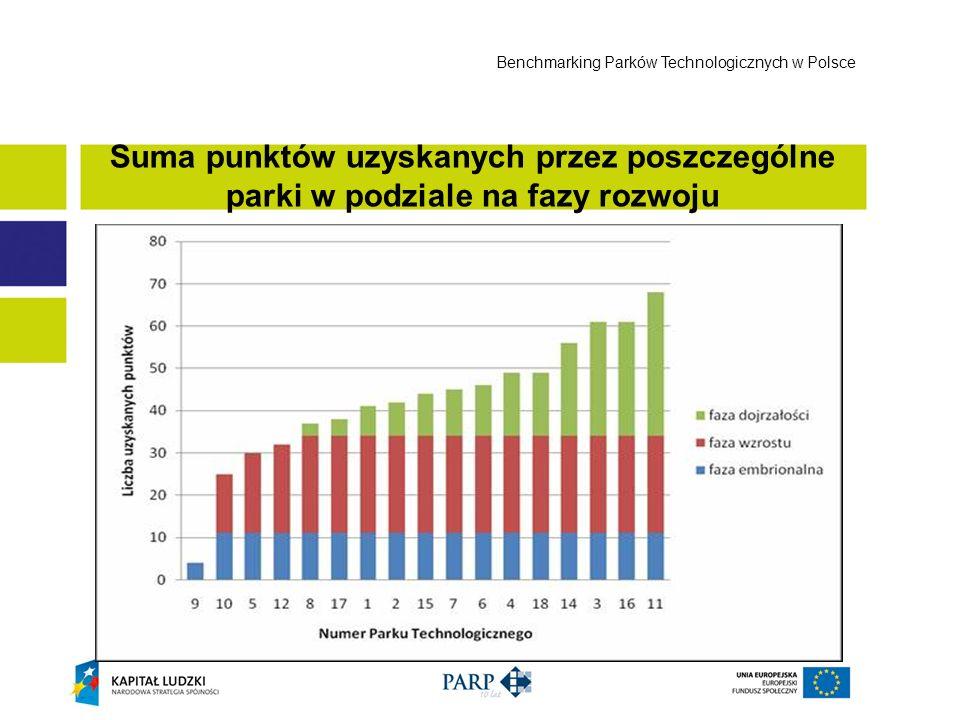 Suma punktów uzyskanych przez poszczególne parki w podziale na fazy rozwoju Benchmarking Parków Technologicznych w Polsce