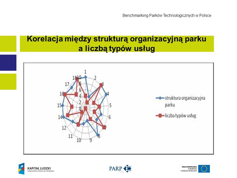Korelacja między strukturą organizacyjną parku a liczbą typów usług Benchmarking Parków Technologicznych w Polsce