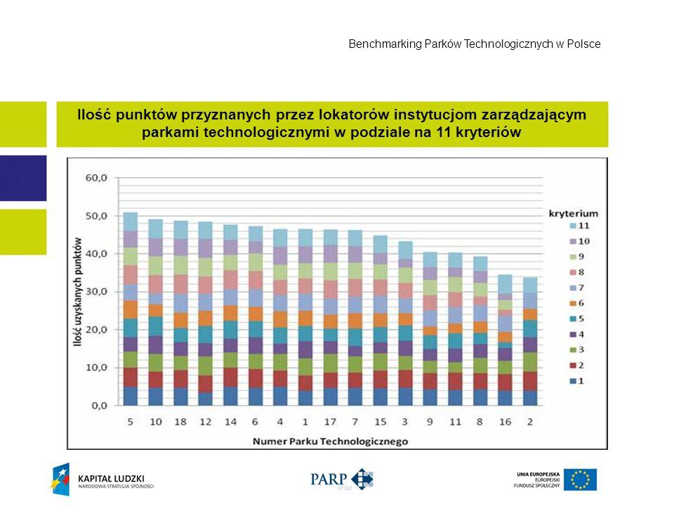 Ilość punktów przyznanych przez lokatorów instytucjom zarządzającym parkami technologicznymi w podziale na 11 kryteriów Benchmarking Parków Technologi