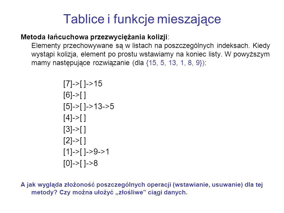 Tablice i funkcje mieszające Metoda łańcuchowa przezwyciężania kolizji: Elementy przechowywane są w listach na poszczególnych indeksach. Kiedy wystąpi
