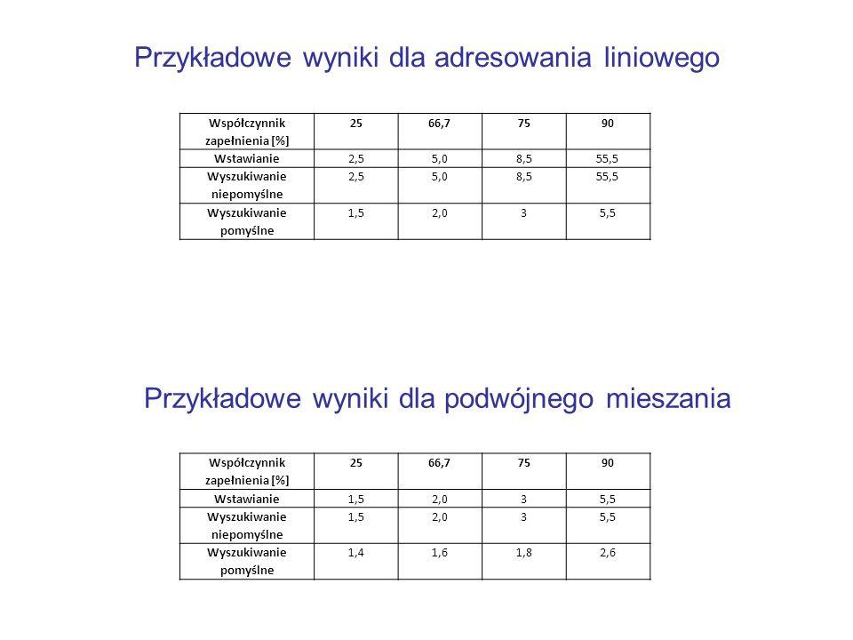 Przykładowe wyniki dla adresowania liniowego Współczynnik zapełnienia [%] 2566,77590 Wstawianie2,55,08,555,5 Wyszukiwanie niepomyślne 2,55,08,555,5 Wy