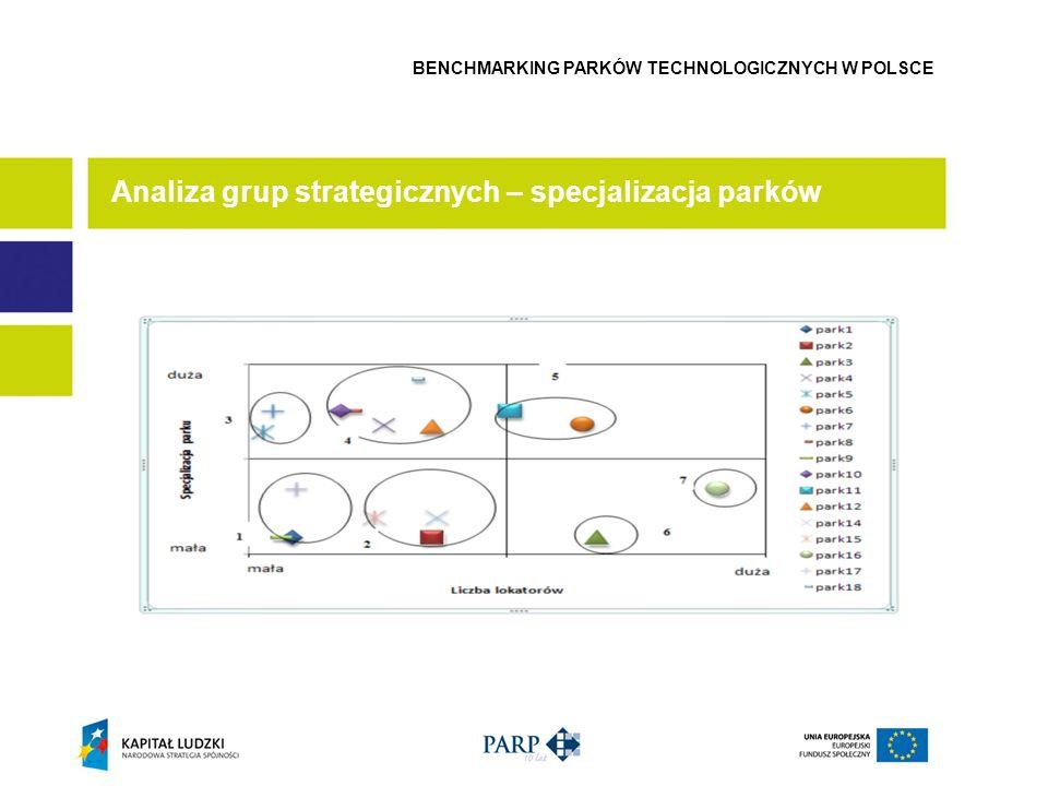 Analiza grup strategicznych – specjalizacja parków BENCHMARKING PARKÓW TECHNOLOGICZNYCH W POLSCE