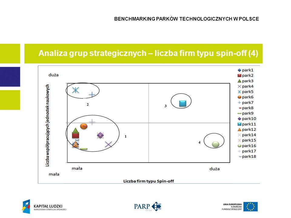 Analiza grup strategicznych – liczba firm typu spin-off (4) BENCHMARKING PARKÓW TECHNOLOGICZNYCH W POLSCE